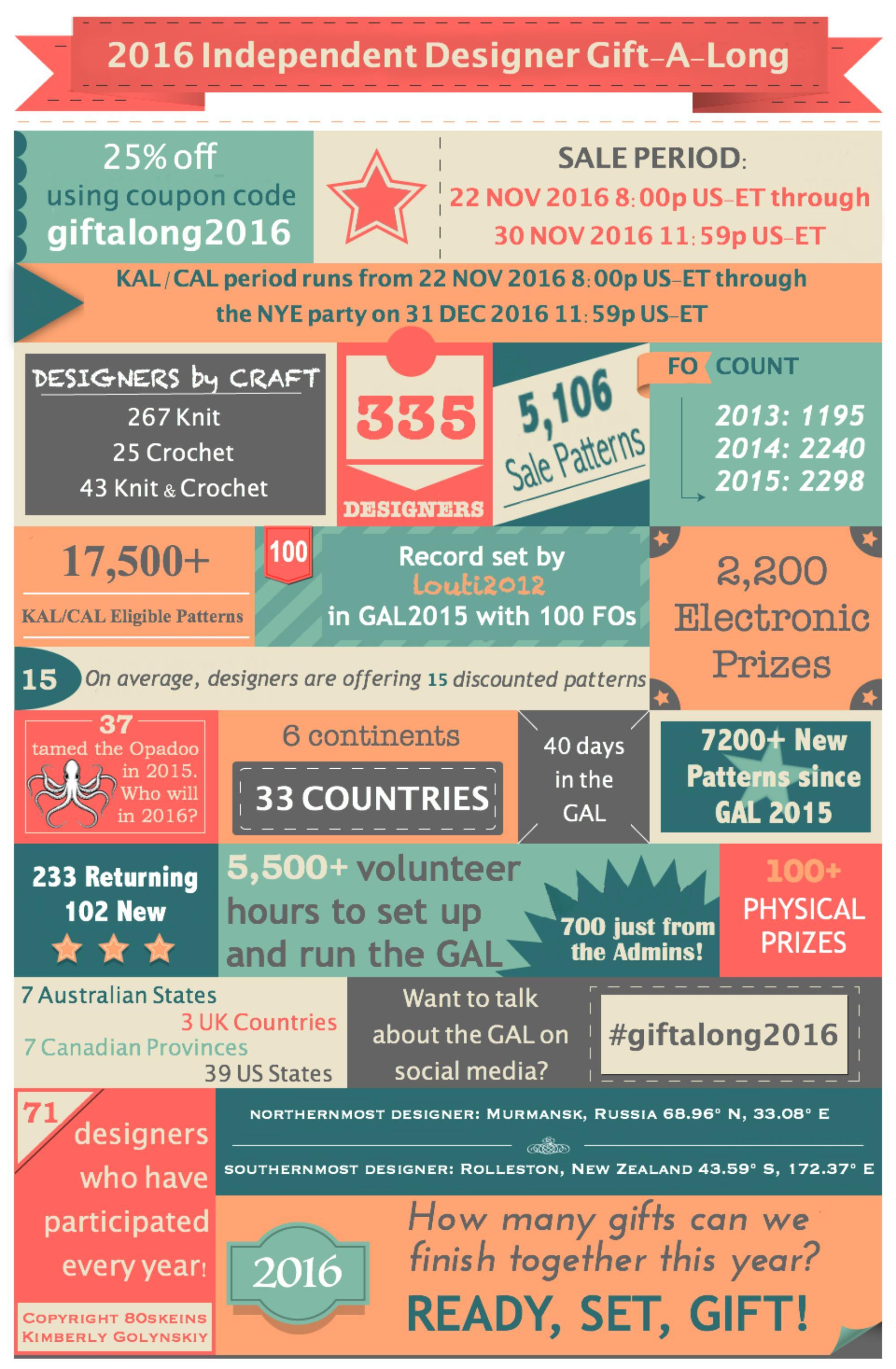 Giftalong 2016 stats